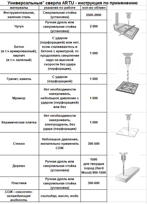 сверла Арту (Artu) в msmshop.ru